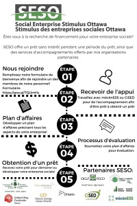 FRENCH_Social Enterprise Stimulus Ottawa (3)